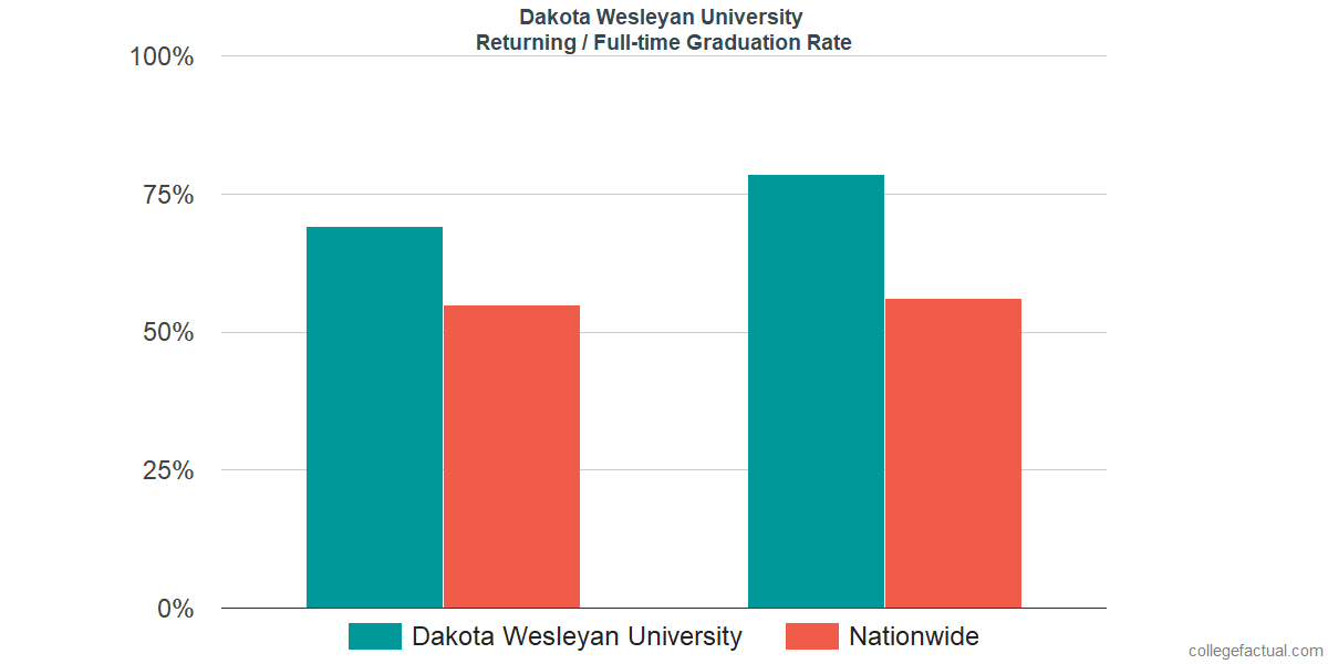 Graduation rates for returning / full-time students at Dakota Wesleyan University