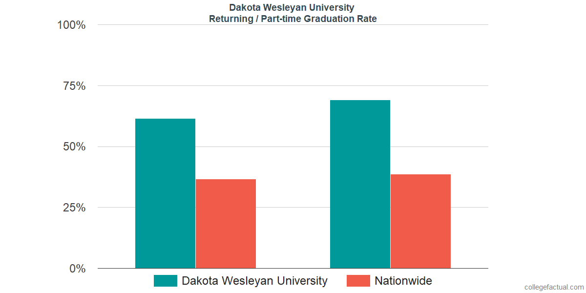 Graduation rates for returning / part-time students at Dakota Wesleyan University