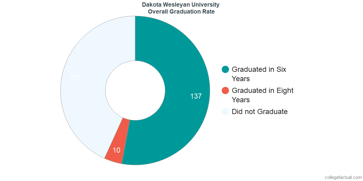 Undergraduate Graduation Rate at Dakota Wesleyan University