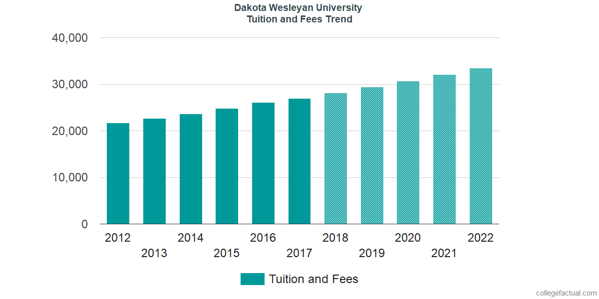 Tuition and Fees Trends at Dakota Wesleyan University