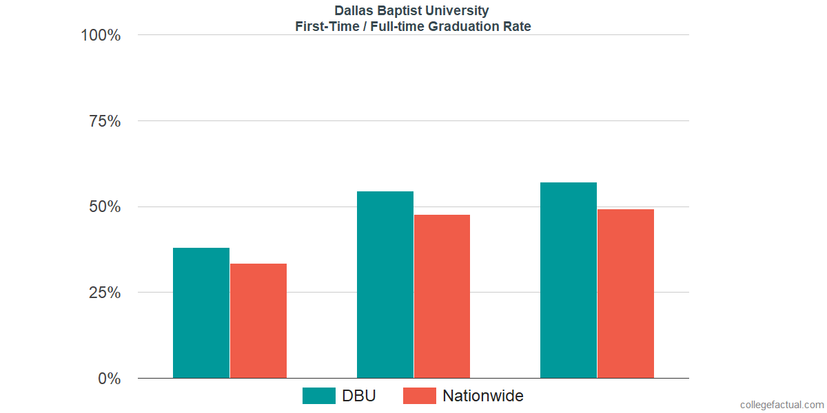 Graduation rates for first time / full-time students at Dallas Baptist University
