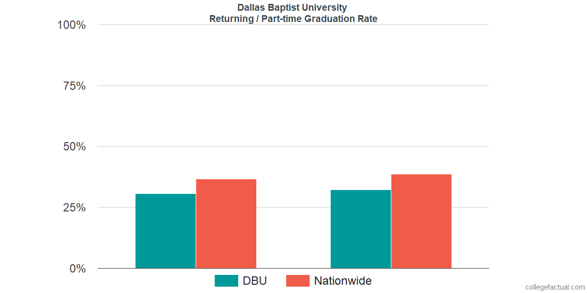 Graduation rates for returning / part-time students at Dallas Baptist University