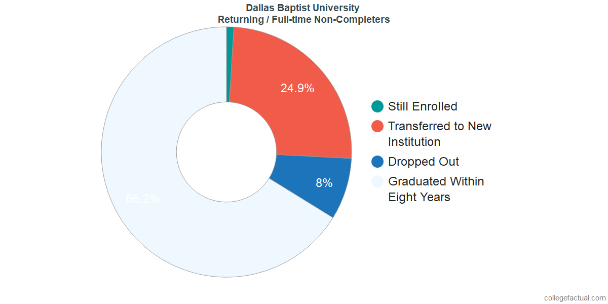 Non-completion rates for returning / full-time students at Dallas Baptist University