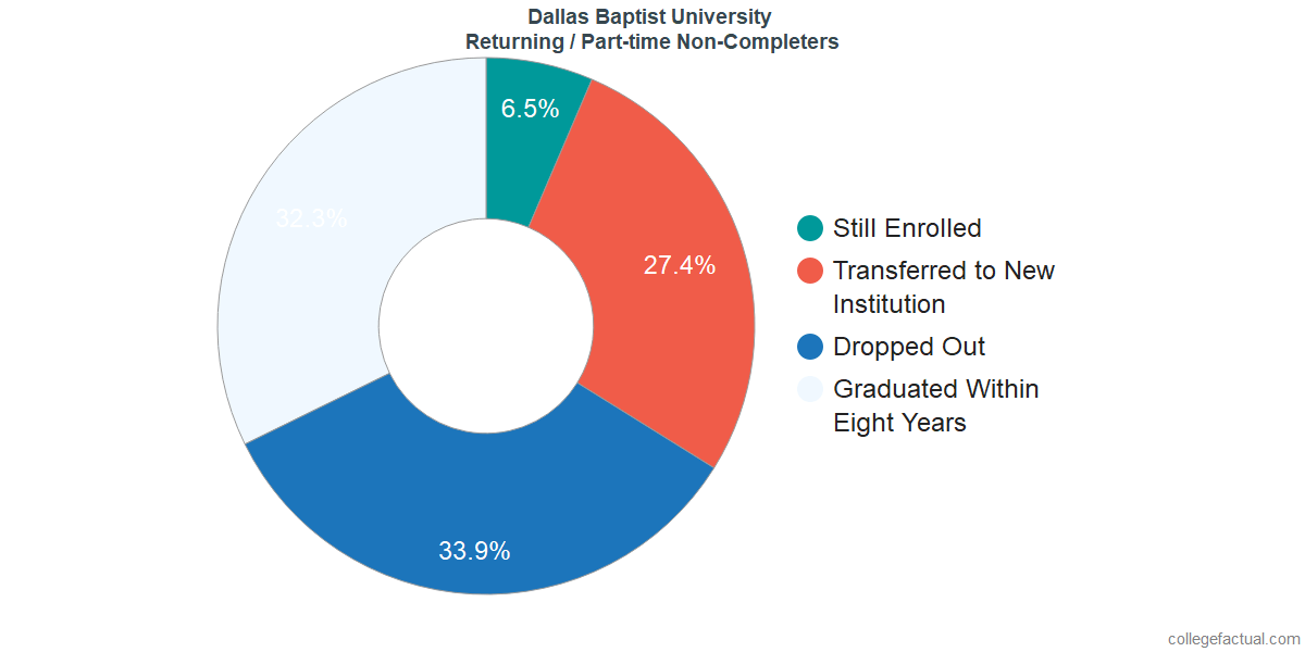 Non-completion rates for returning / part-time students at Dallas Baptist University