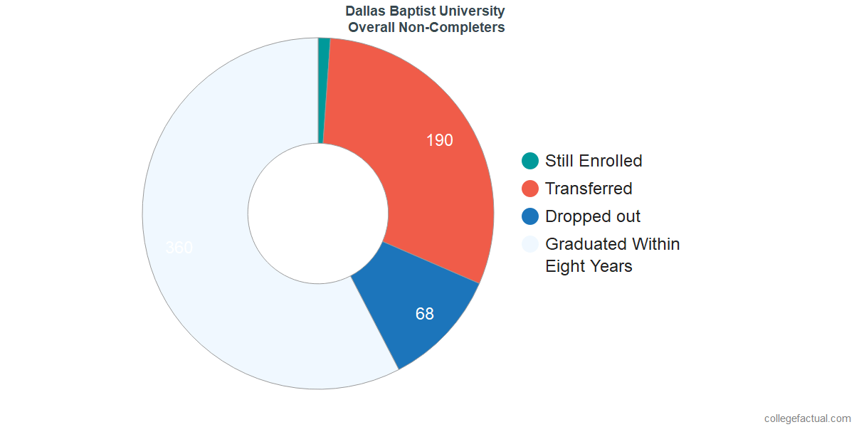 outcomes for students who failed to graduate from Dallas Baptist University