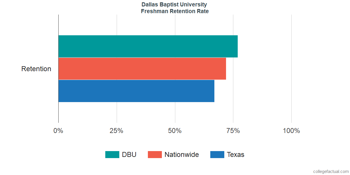 Freshman Retention Rate at Dallas Baptist University