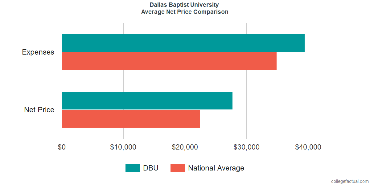 Net Price Comparisons at Dallas Baptist University
