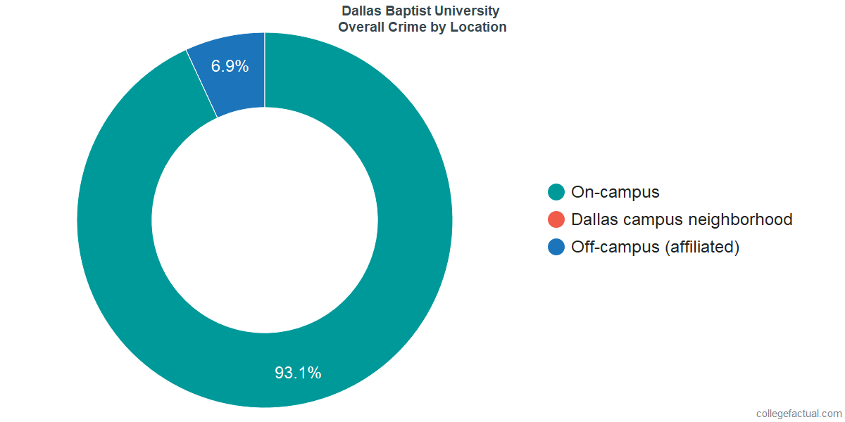 Overall Crime and Safety Incidents at Dallas Baptist University by Location