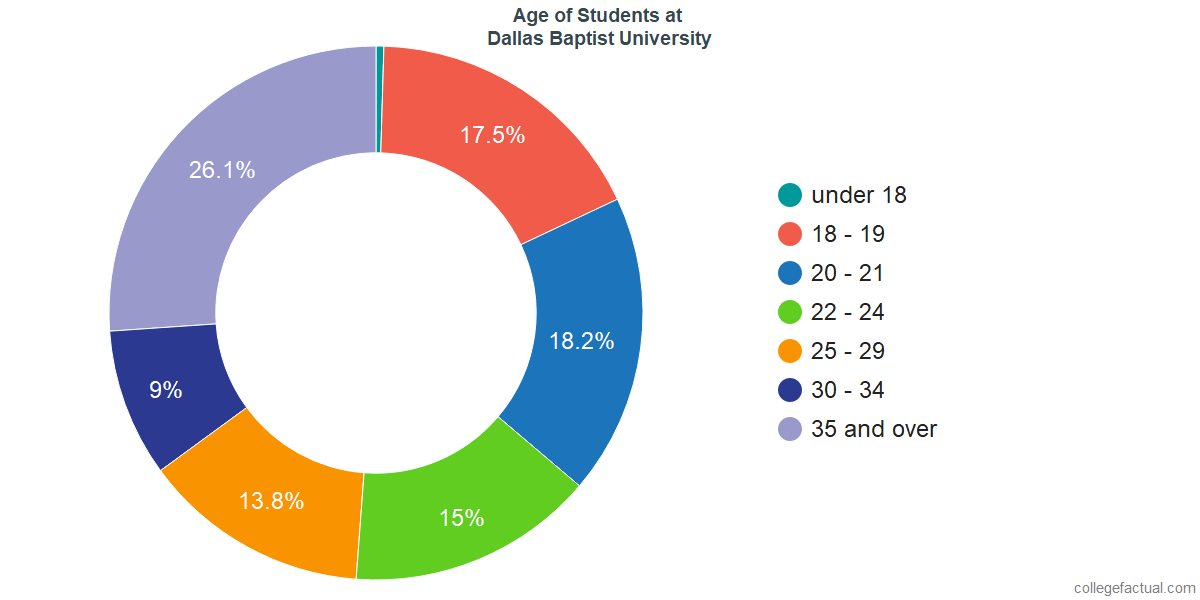 Age of Undergraduates at Dallas Baptist University