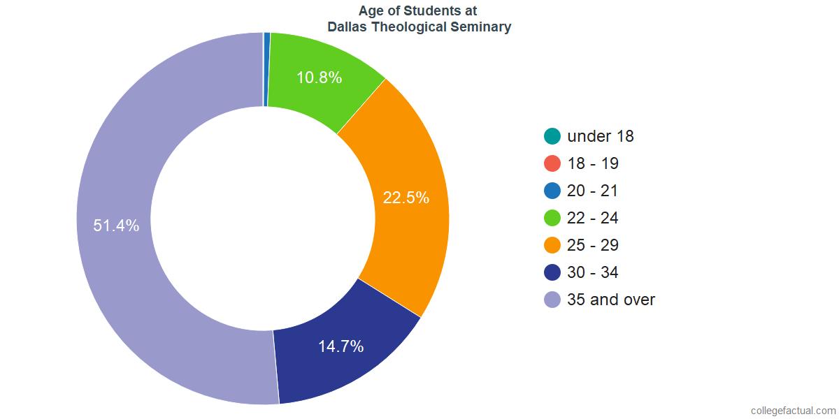 Age of Undergraduates at Dallas Theological Seminary