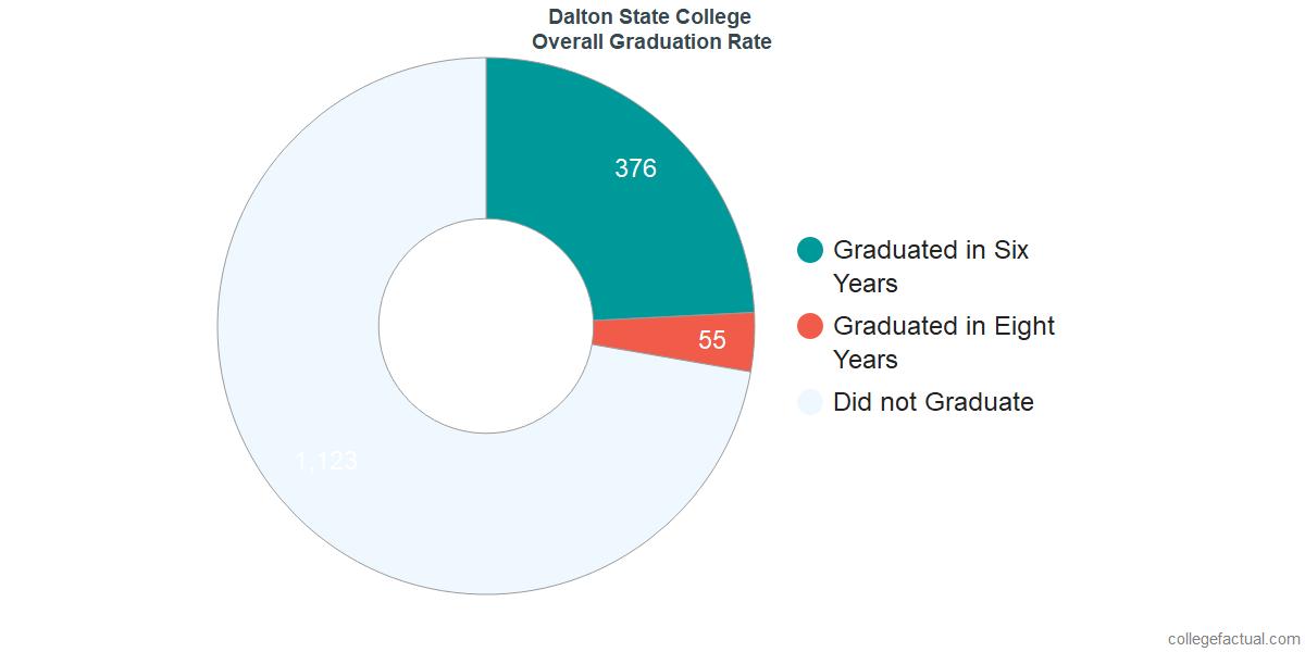 Undergraduate Graduation Rate at Dalton State College