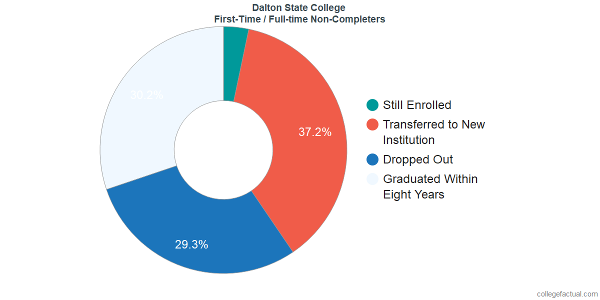 Non-completion rates for first-time / full-time students at Dalton State College