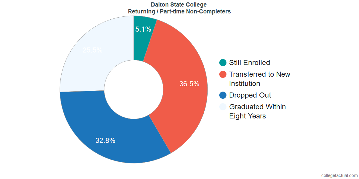 Non-completion rates for returning / part-time students at Dalton State College
