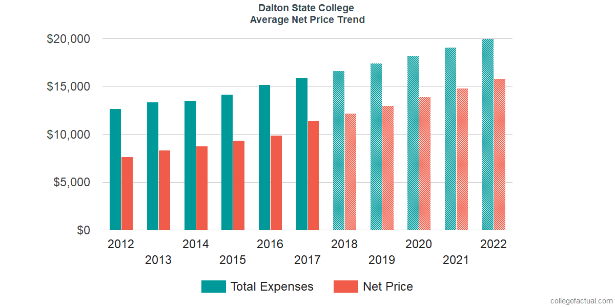 Net Price Trends at Dalton State College
