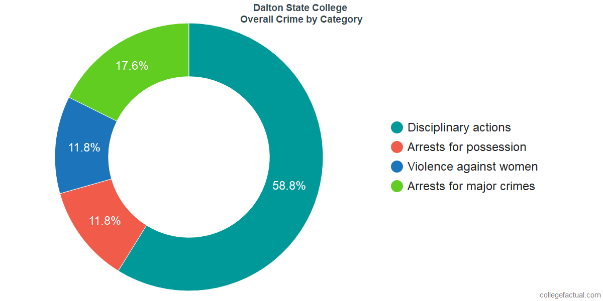 Overall Crime and Safety Incidents at Dalton State College by Category