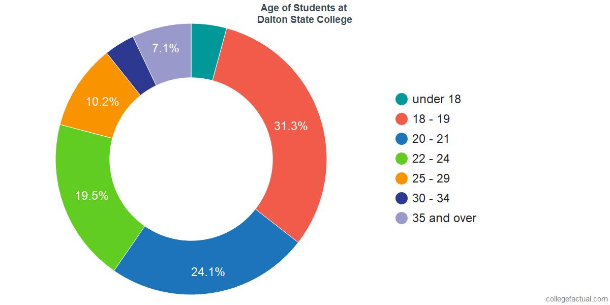 Age of Undergraduates at Dalton State College