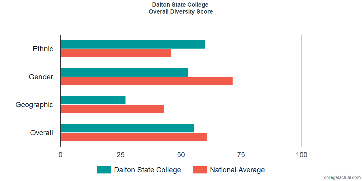 Overall Diversity at Dalton State College