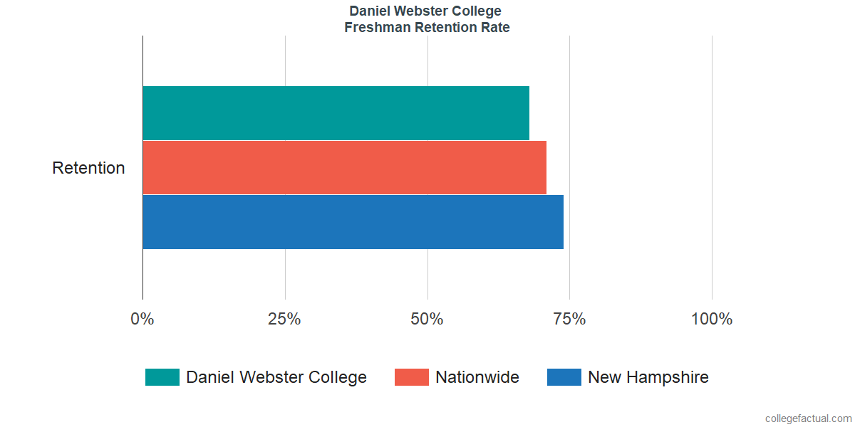 Freshman Retention Rate at Daniel Webster College