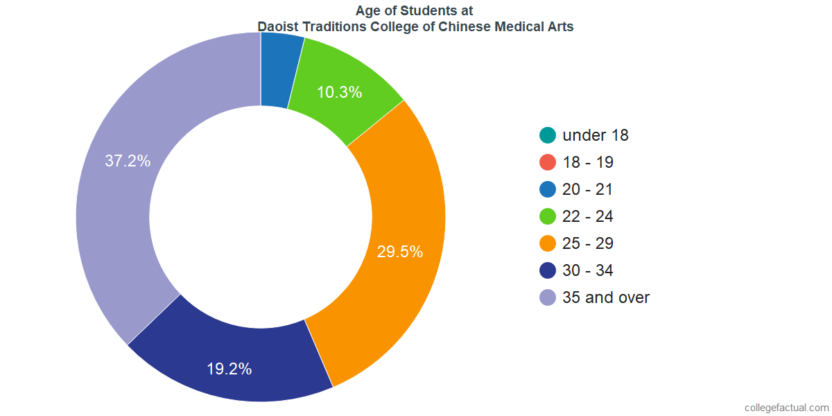 Age of Undergraduates at Daoist Traditions College of Chinese Medical Arts