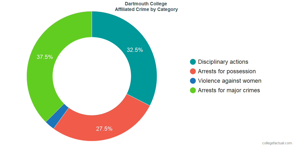 Off-Campus (affiliated) Crime and Safety Incidents at Dartmouth College by Category