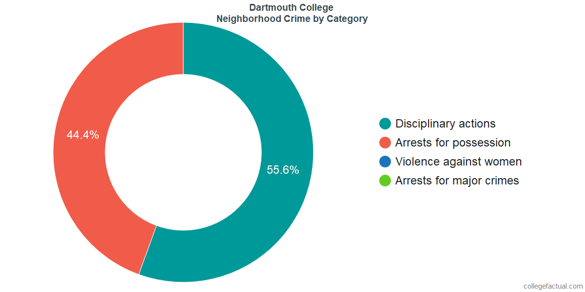 Hanover Neighborhood Crime and Safety Incidents at Dartmouth College by Category