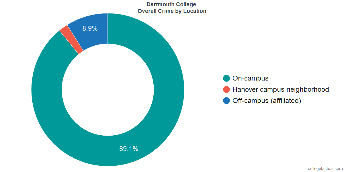 Overall Crime and Safety Incidents at Dartmouth College by Location
