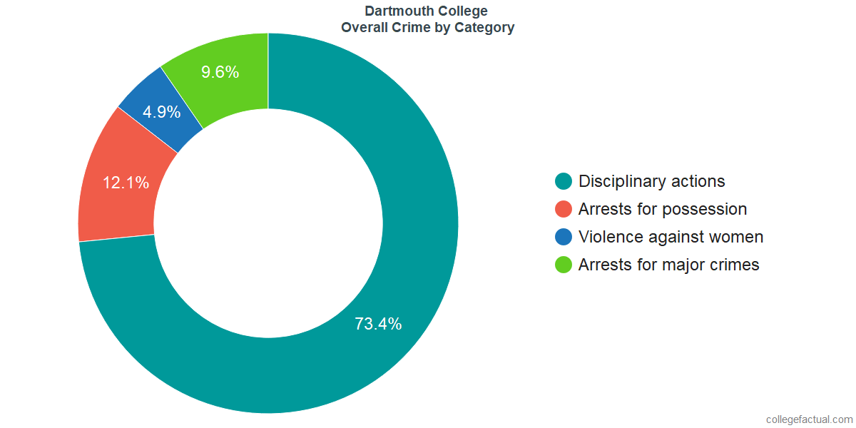 Overall Crime and Safety Incidents at Dartmouth College by Category