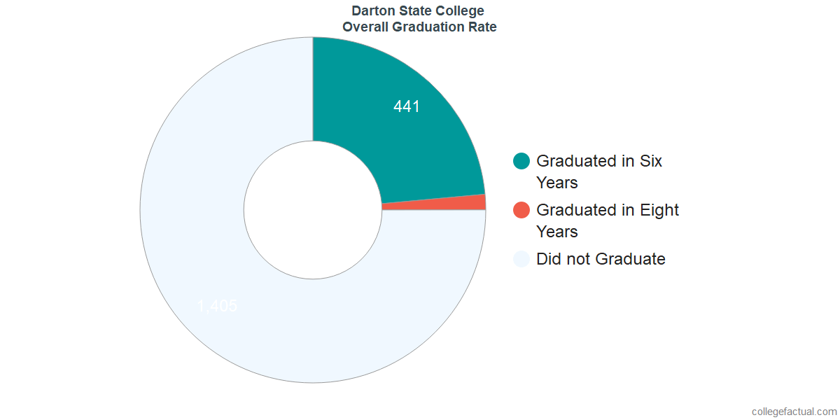 Undergraduate Graduation Rate at Darton State College