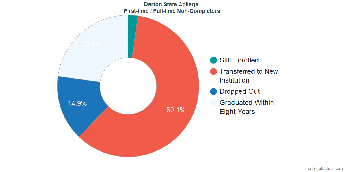 Non-completion rates for first-time / full-time students at Darton State College