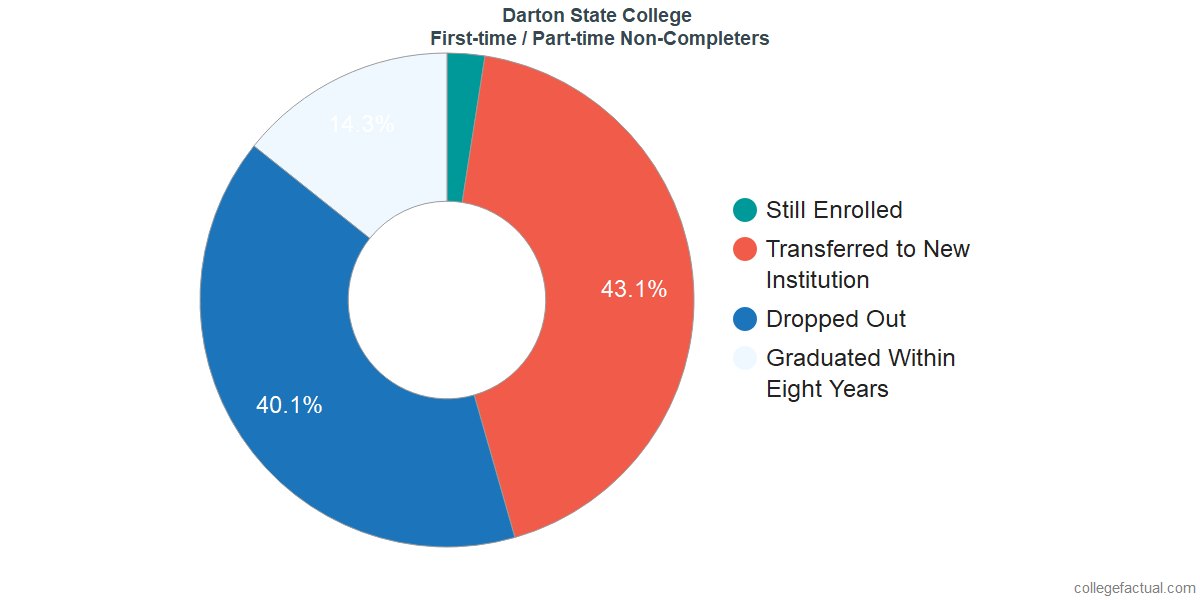 Non-completion rates for first-time / part-time students at Darton State College