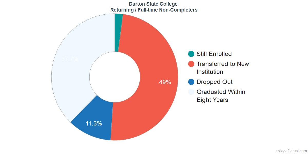 Non-completion rates for returning / full-time students at Darton State College