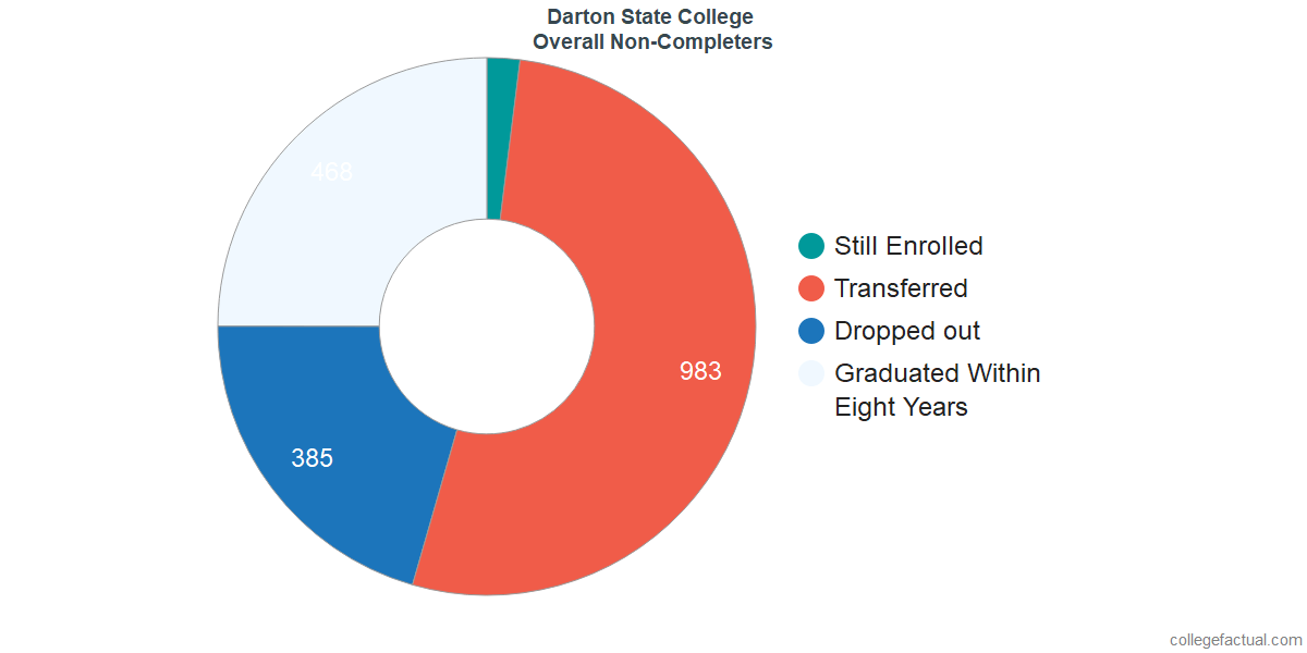 outcomes for students who failed to graduate from Darton State College