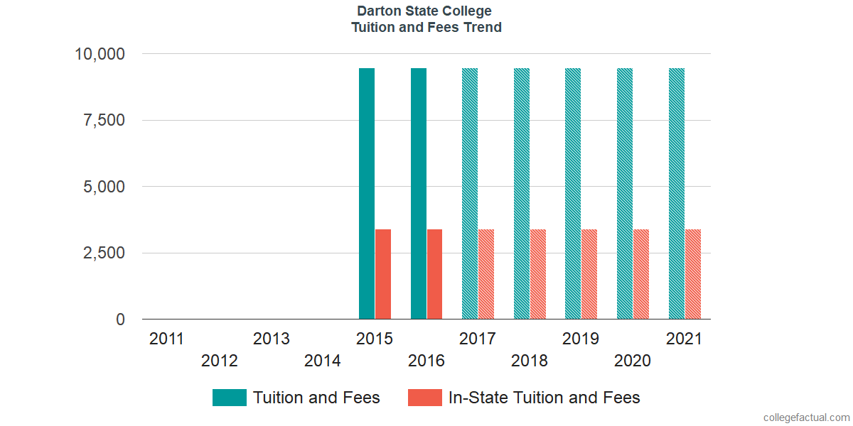 Tuition and Fees Trends at Darton State College