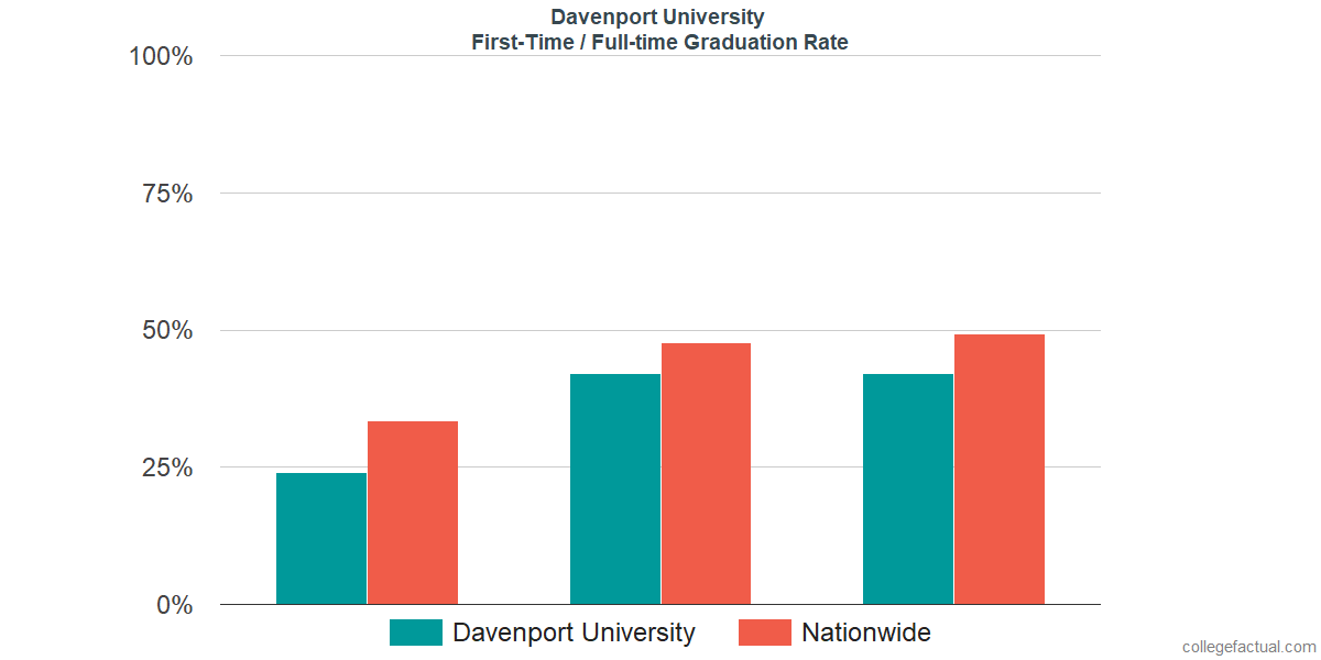 Graduation rates for first-time / full-time students at Davenport University