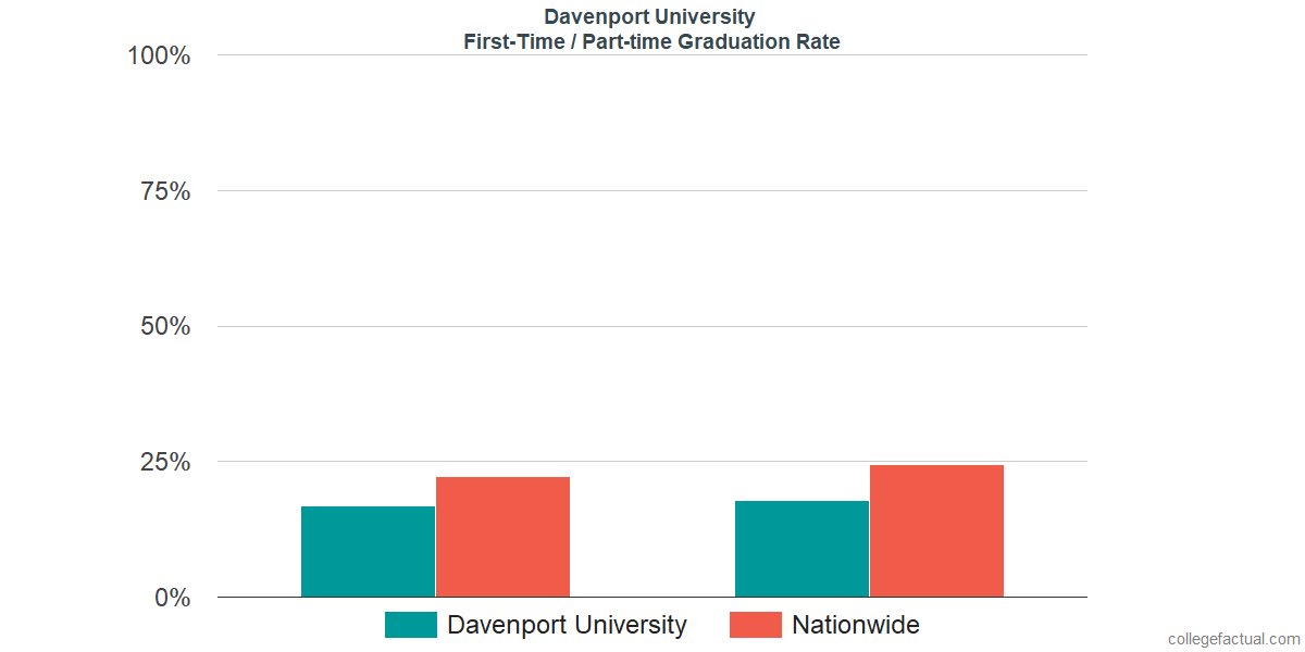 Graduation rates for first-time / part-time students at Davenport University