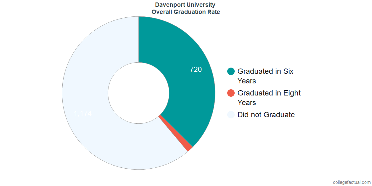 Undergraduate Graduation Rate at Davenport University
