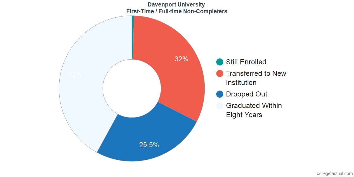 Non-completion rates for first-time / full-time students at Davenport University
