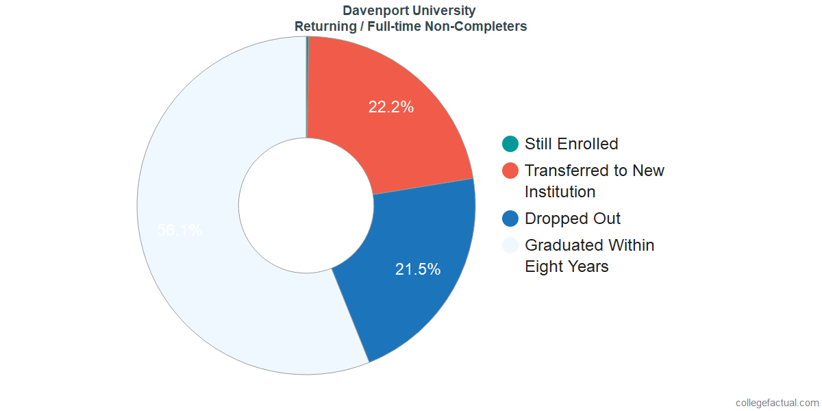 Non-completion rates for returning / full-time students at Davenport University