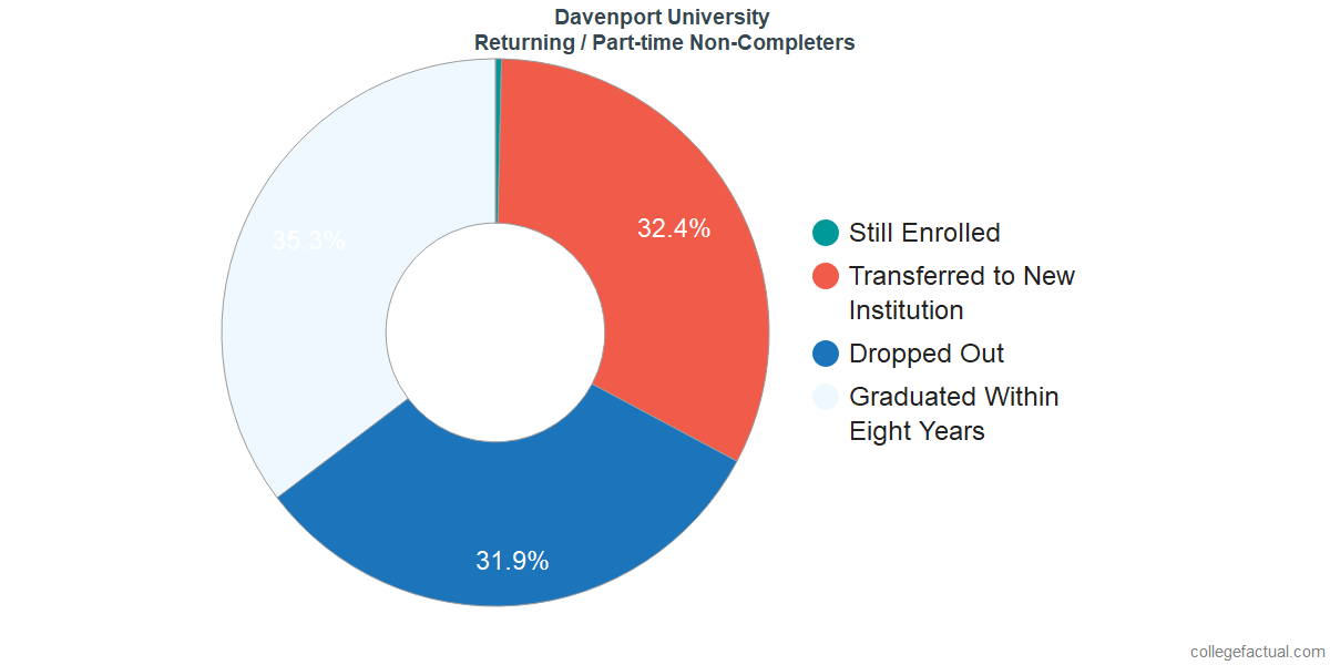 Non-completion rates for returning / part-time students at Davenport University