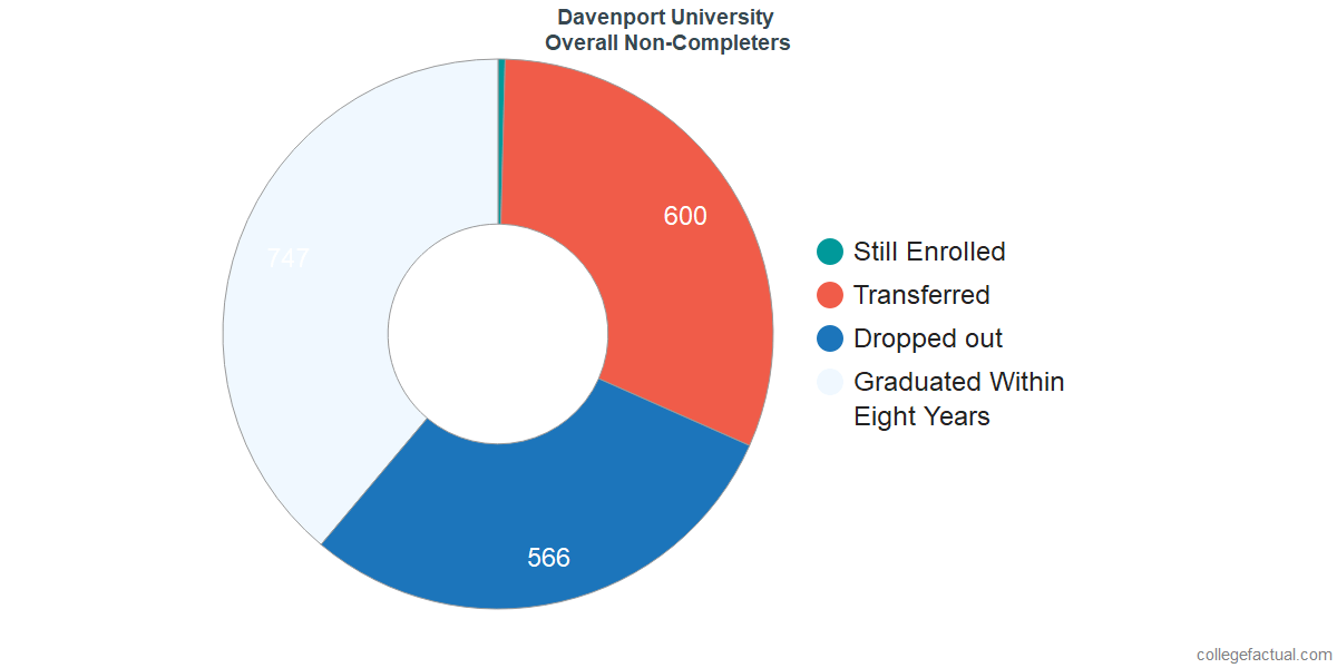outcomes for students who failed to graduate from Davenport University