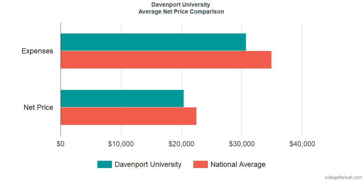 Net Price Comparisons at Davenport University