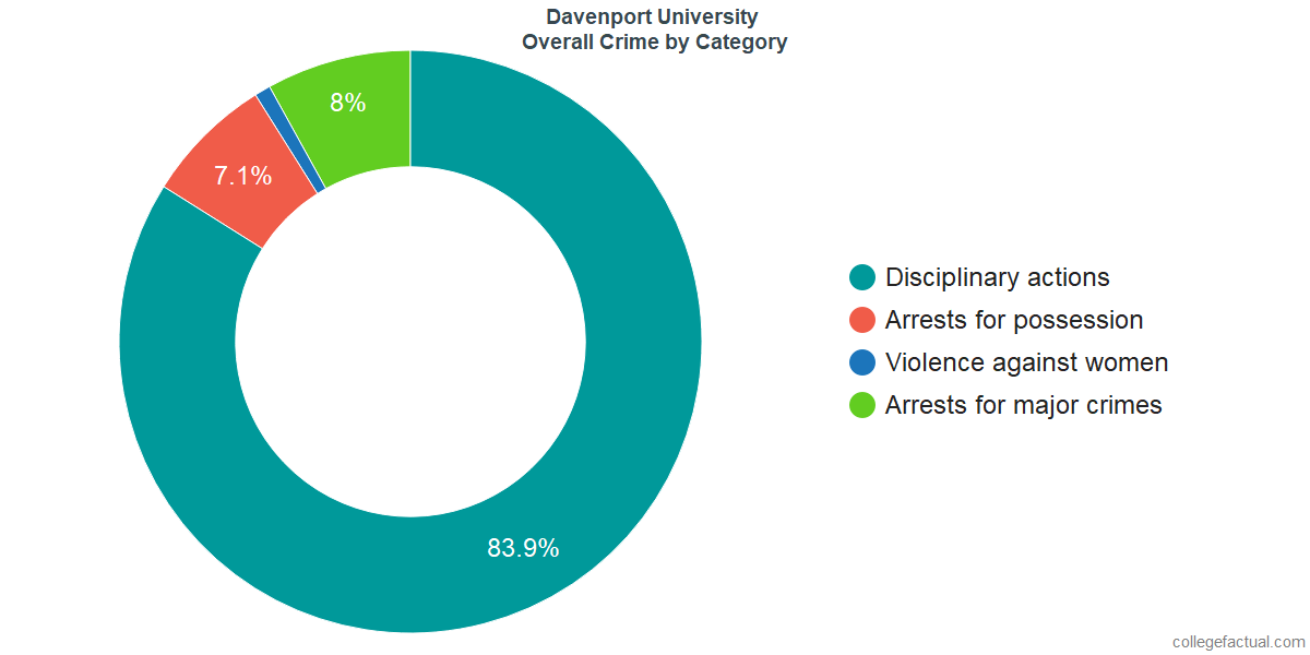 Overall Crime and Safety Incidents at Davenport University by Category