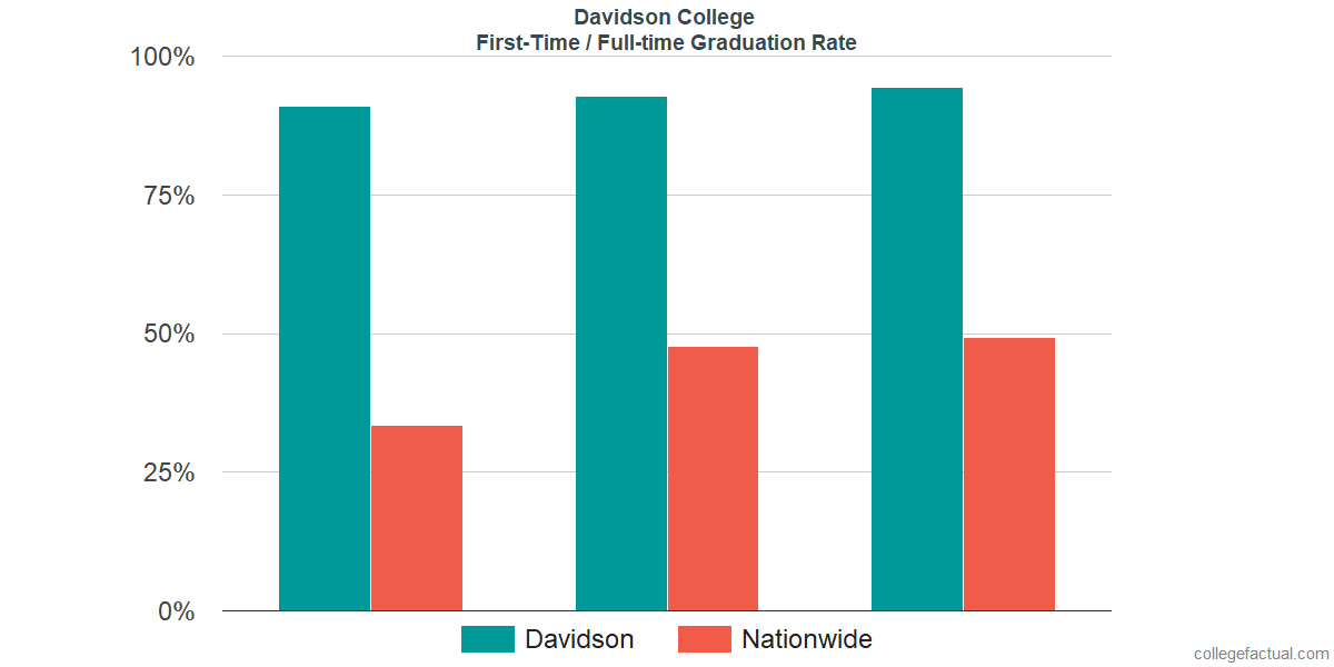 Graduation rates for first time / full-time students at Davidson College