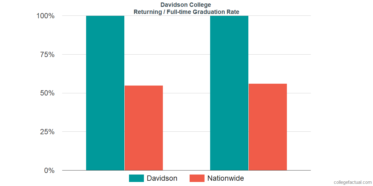 Graduation rates for returning / full-time students at Davidson College