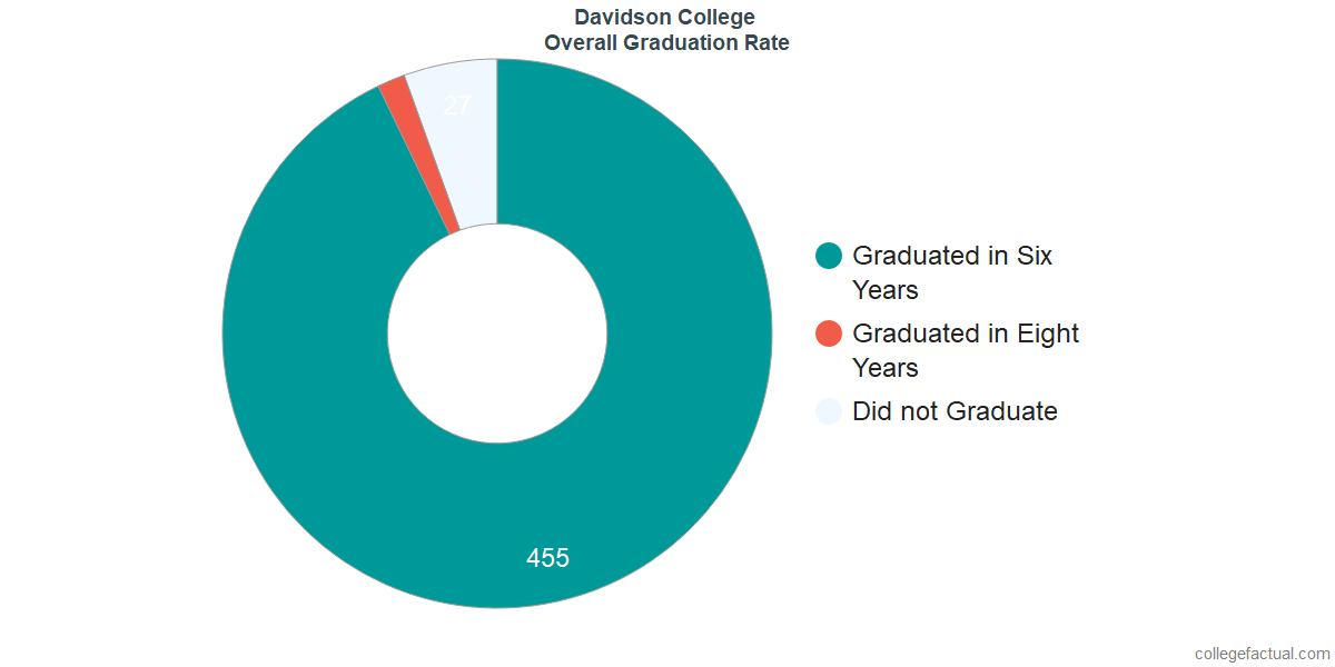 Undergraduate Graduation Rate at Davidson College
