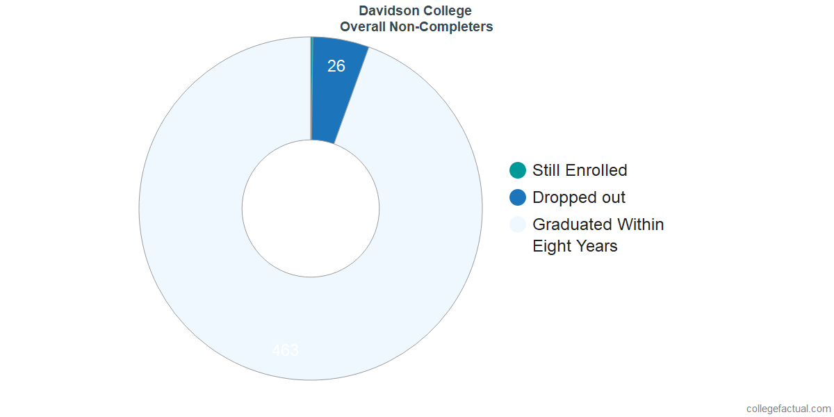 outcomes for students who failed to graduate from Davidson College