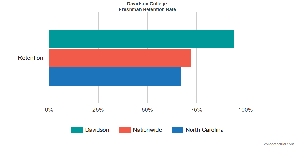 Freshman Retention Rate at Davidson College