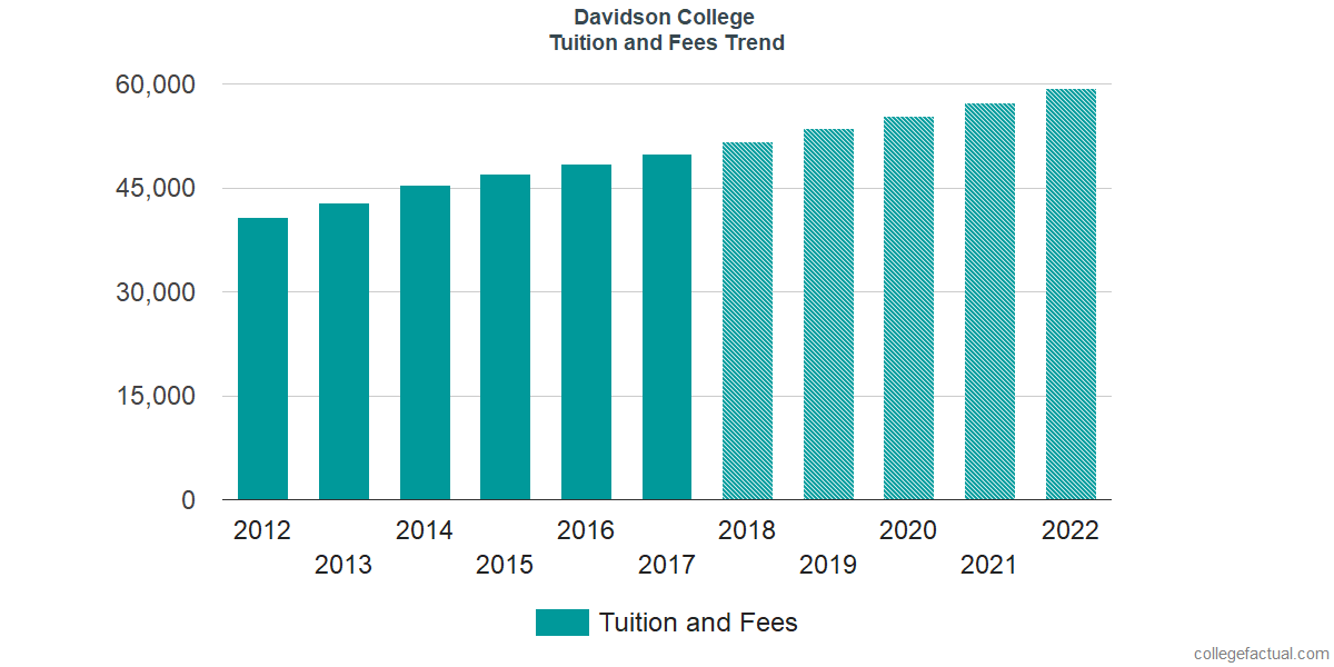 Tuition and Fees Trends at Davidson College