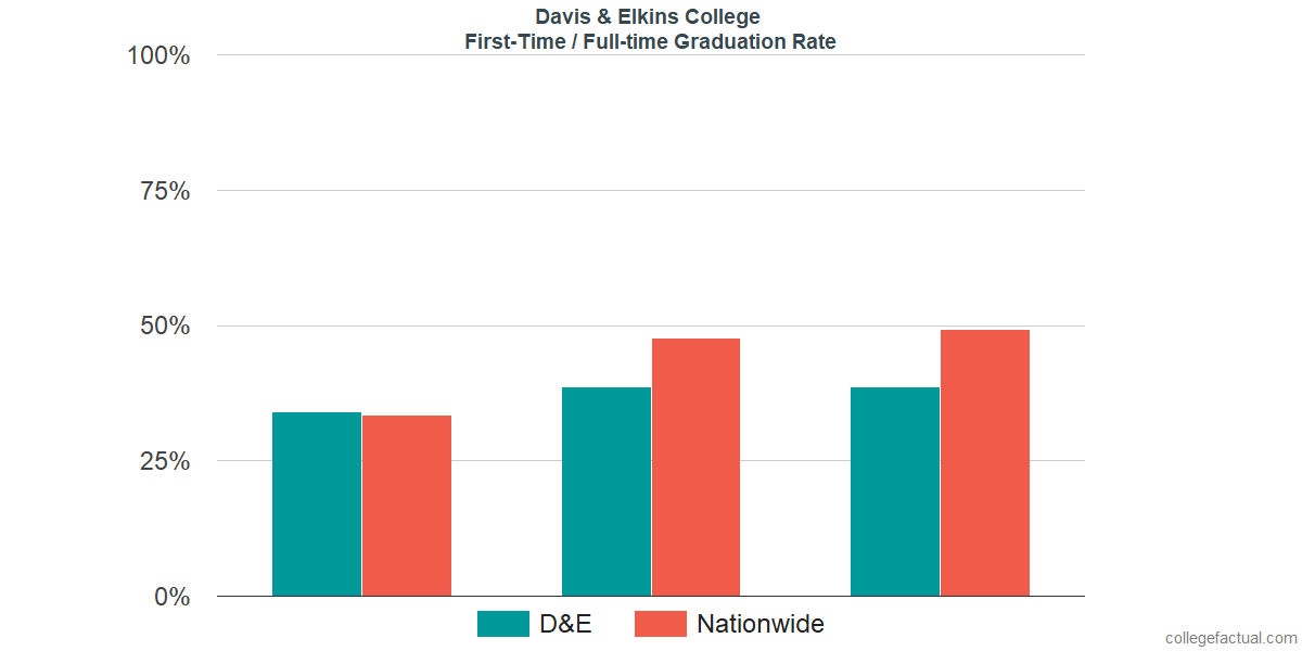 Graduation rates for first-time / full-time students at Davis & Elkins College
