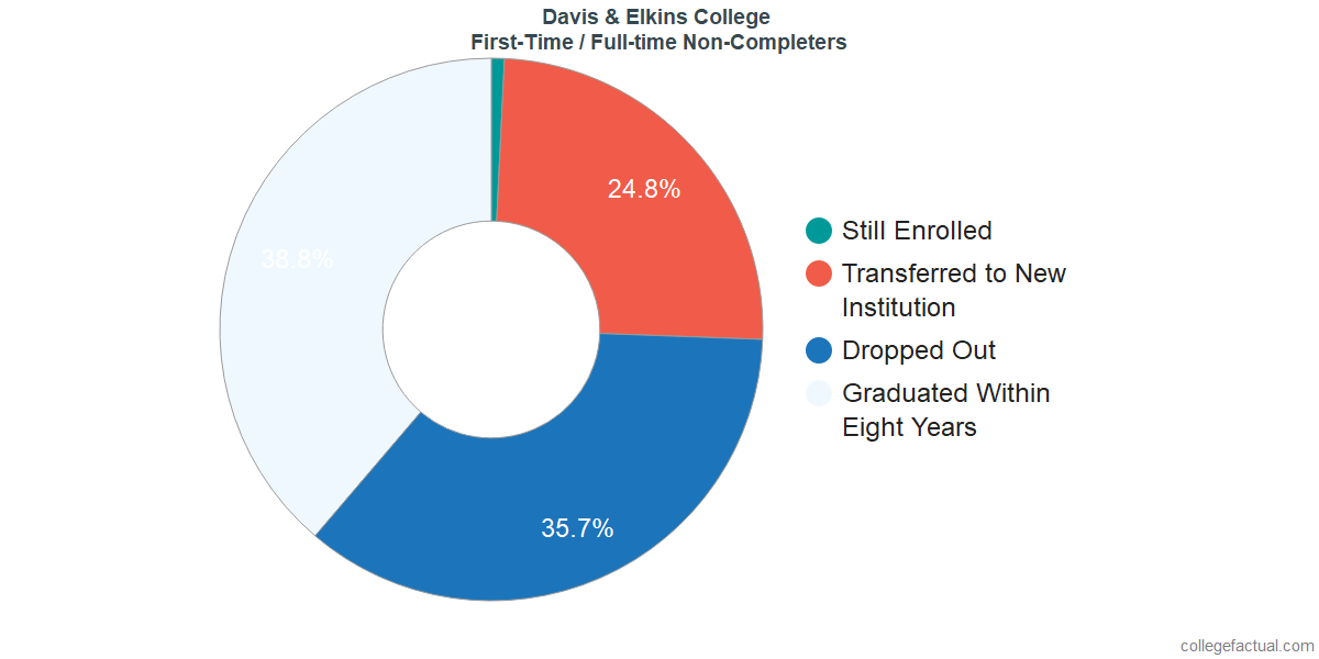 Non-completion rates for first-time / full-time students at Davis & Elkins College